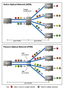 620px-PON_vs_AON